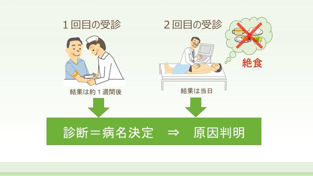 Dr.中村の肝臓セミナー①「肝機能異常の原因は2回でわかる」 院長の1分動画です。