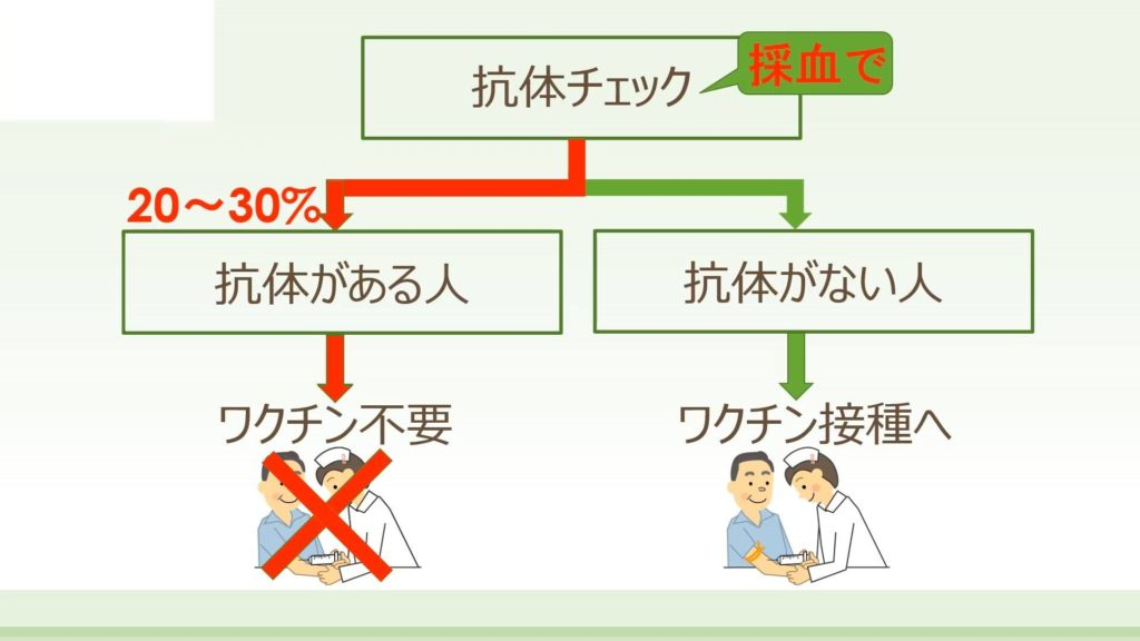 Dr.中村の肝臓セミナー②「B型肝炎ワクチンではまず抗体を調べる」院長の1分動画です。